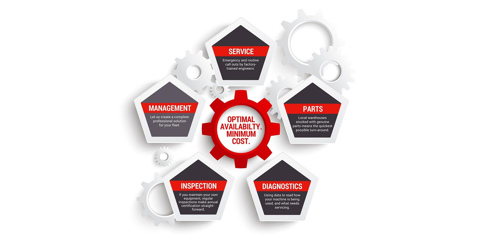 Optimal Availability. Minimum Cost.